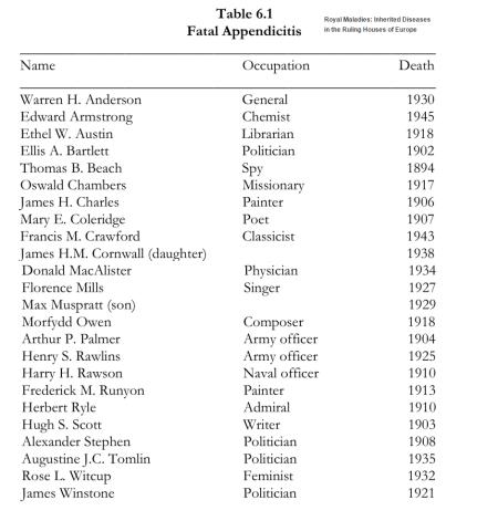 apenditsiit surma põhjusena 20 sajandi alguses suurbritannias
